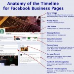 Anatomy of the facebook Timeline
